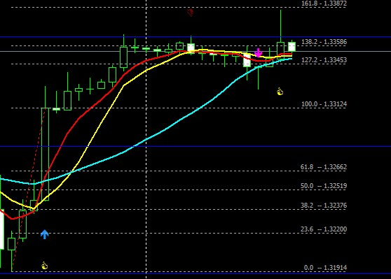 3 sma forex trading system