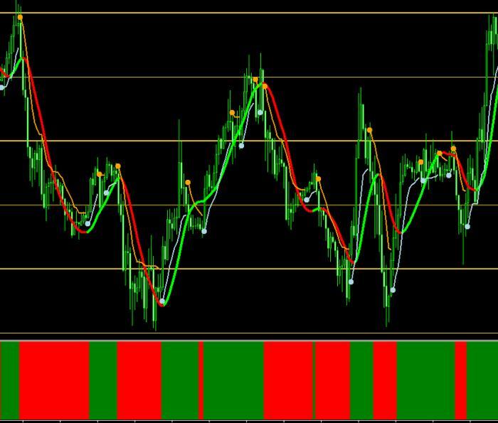 Forex trendlord indicator