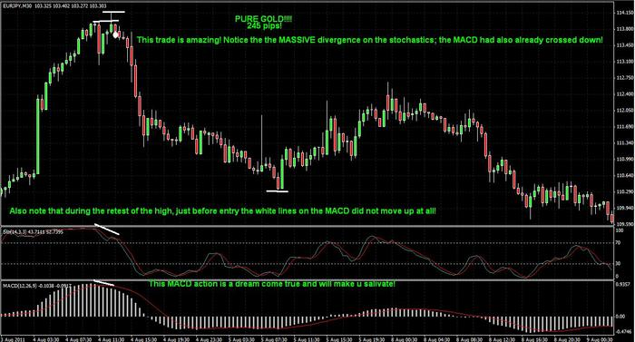 Divergence forex babypips