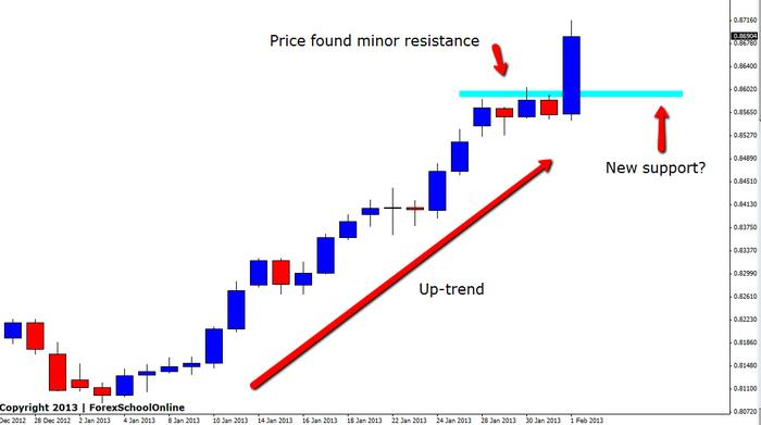 Forex price action forum