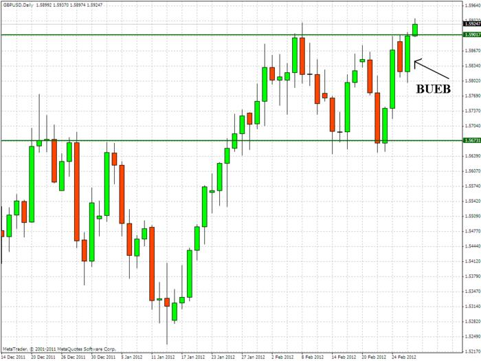 Name:  20120229_gbpusd_d1_bueb.jpg