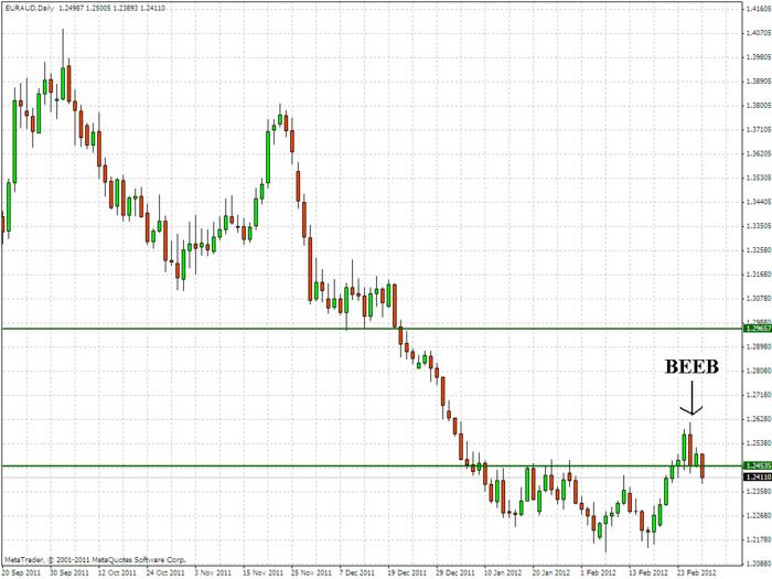 Name:  20120229_EURAUD_D1_BEEB.jpg