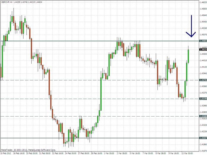 Name:  20120313_gbpchf_h4_watching.jpg