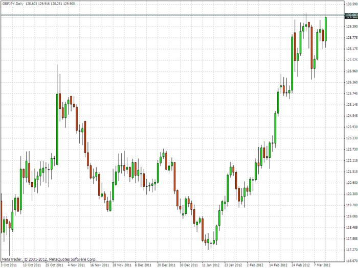 Name:  20120313_gbpjpy_d1_watching.jpg