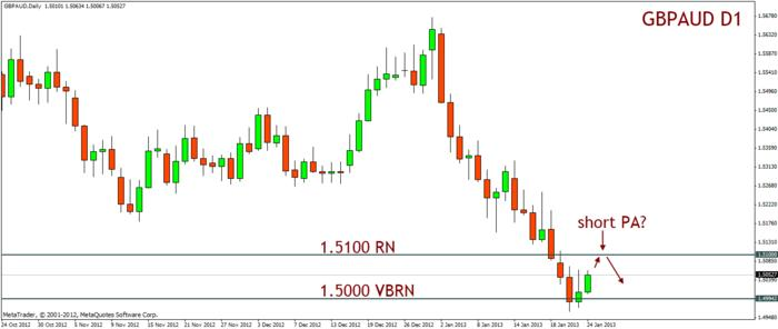 Name:  20130124_gbpaud_d1_retrace_watching_shorts.jpg