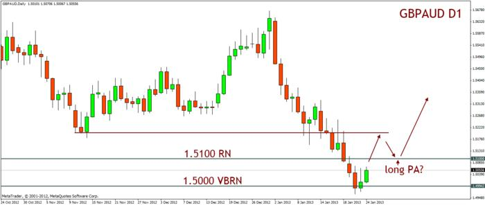 Name:  20130124_gbpaud_d1_retrace_watching_longs.jpg