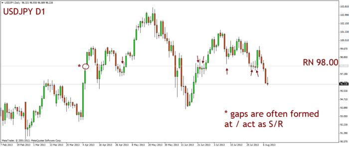 Name:  20130808_usdjpy_d1_gap.jpg