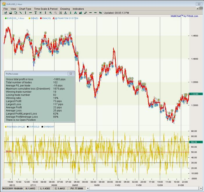 Forex 100 pips per day