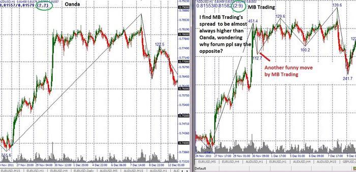 Mbt forex spreads