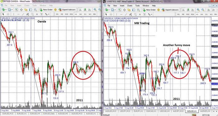 Mb trading forex spreads