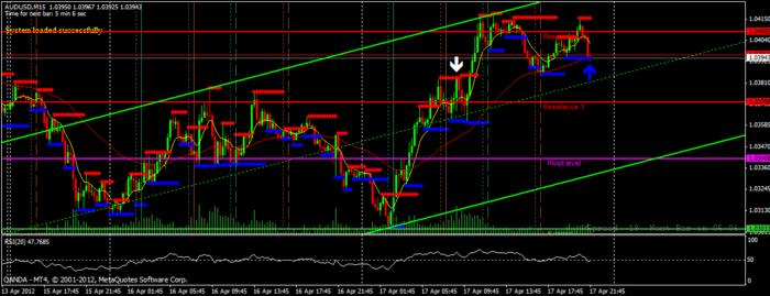 Simple 7 forex trading strategy uitleg