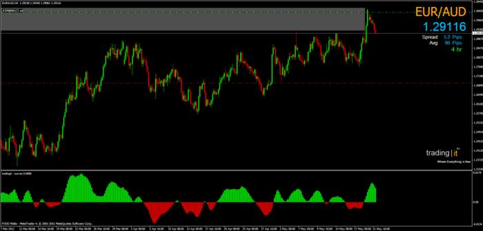 Forex arena swiss