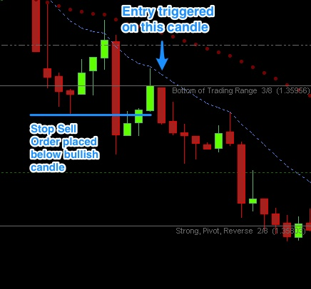 Forex 5m strategy