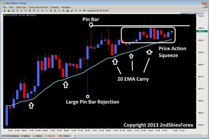 Name:  price action squeeze breakout pin bar 2ndskiesforex jan 23rd.jpg Views: 1276 Size:  40.8 KB