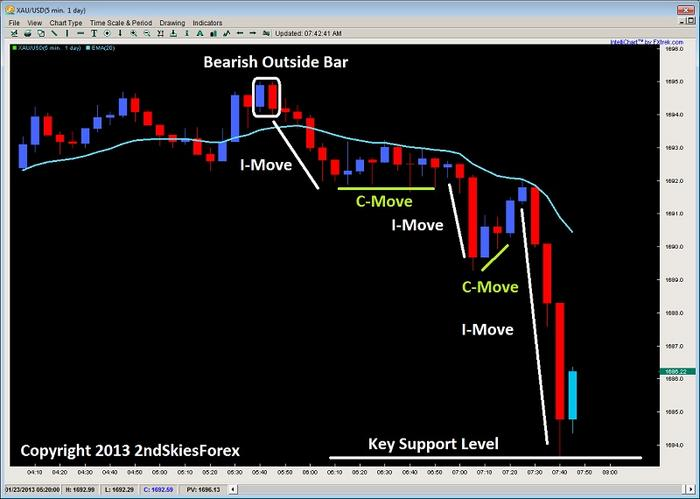 Name:  outside bar impulsive price action trading 2ndskiesforex jan 23rd.jpg Views: 1331 Size:  40.4 KB