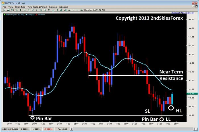 Name:  pin bar price action trading gbpjpy 2ndskiesforex jan 23rd.jpg