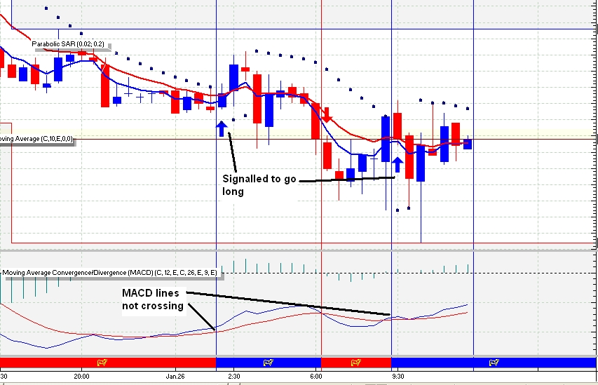 Forex time arena