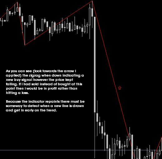 Price action trading strategies forex zigzag