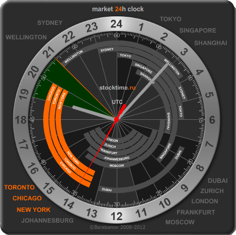 Forex trading world clock