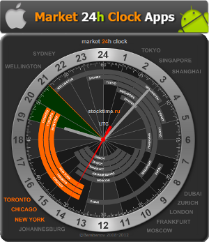 Forex clock android