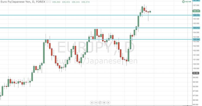 Name:  EURJPY long d1.jpg