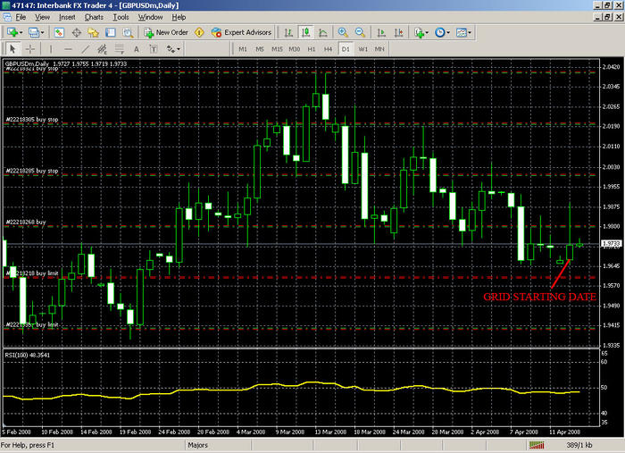 Hedged grid system forex
