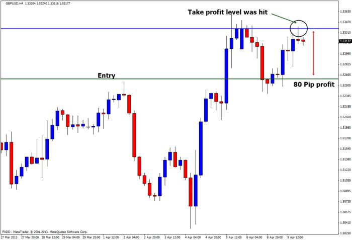 Forex 4h price action