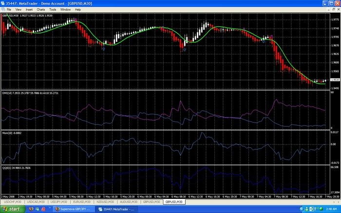 Trend catcher forex trading system
