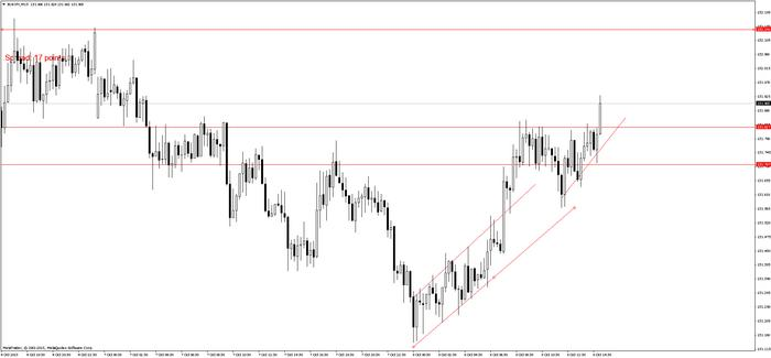 Forex 5 pips daily