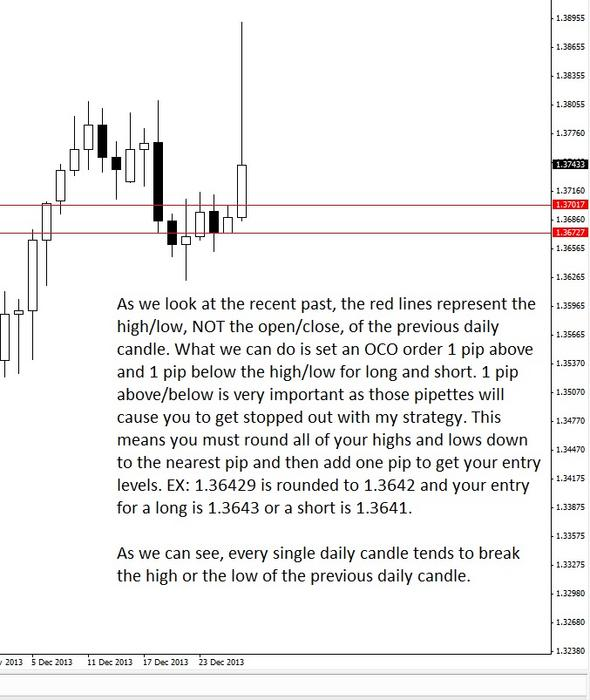 Forex previous day high low strategy