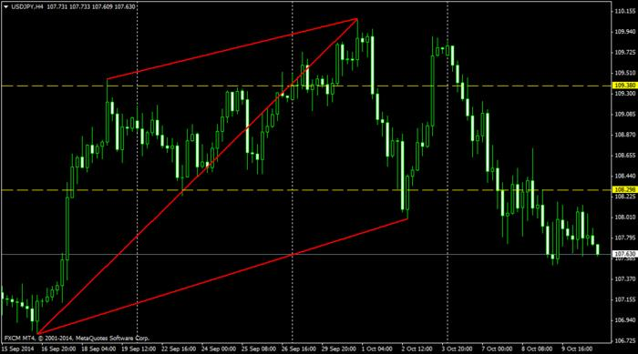 Forex success system 5.2