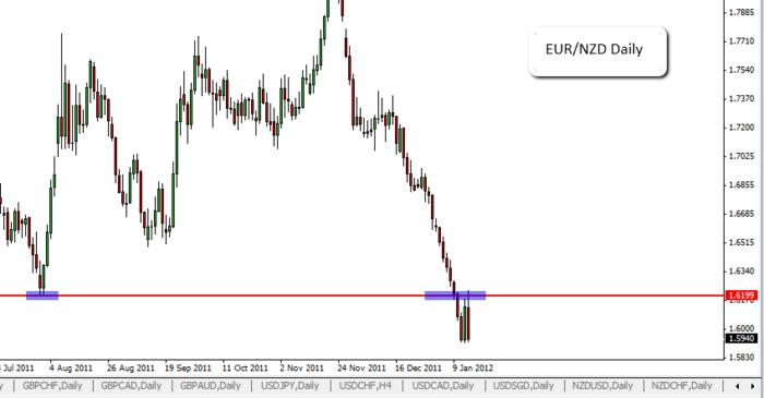 Name:  2012-01-14_EUR_NZD_Daily.jpg