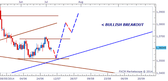Name:  JULY 2ND WEEK EURO USD DAILY 4.png Views: 969 Size:  34.3 KB