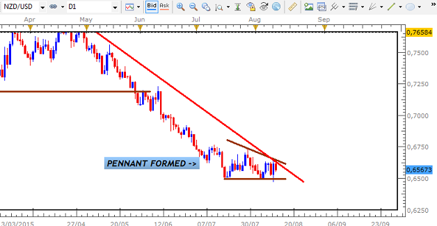 Name:  AUGUST 2 2015 NZD USD PENNANT 5.png