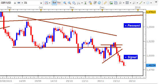 Name:  DEC 4 2015 GBP USD DAILY SETUP PENNANT.png