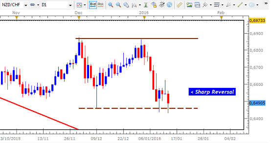 Name:  JAN 3 2015 NZD CHF PULLBACK.png