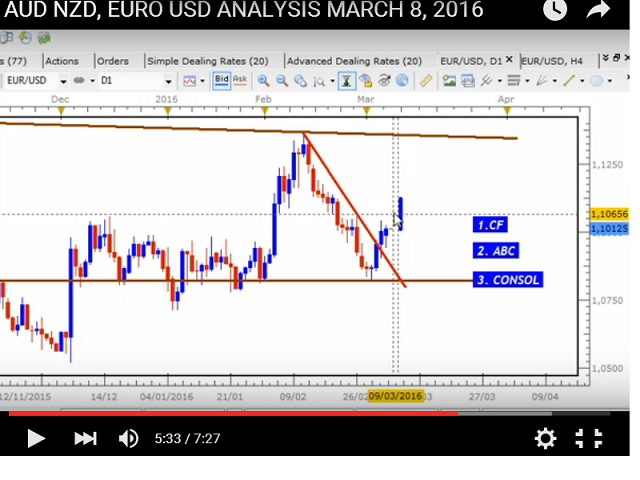 Name:  MARCH 3 2016 EURO USD YOU TUBE.png Views: 369 Size:  190.1 KB
