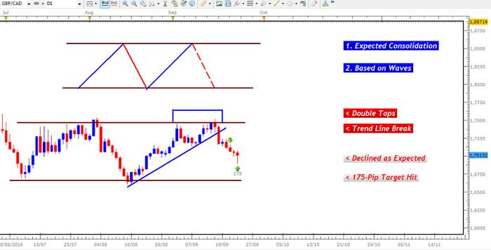 Name:  SEPTEMBER 23, 2016 GBP CAD DAILY CHART 175 PIPS.jpg