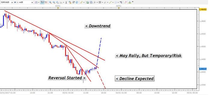 Name:  ADS EURO AUD 30 MIN REVERSAL TRAP.jpg