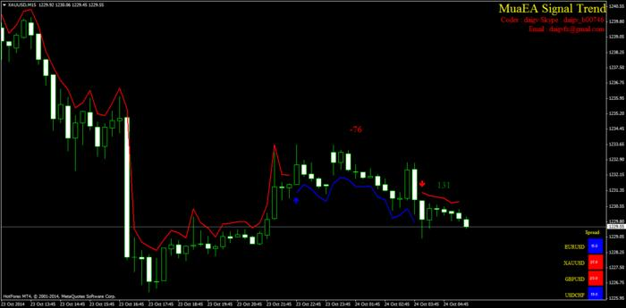 Free gold trading system