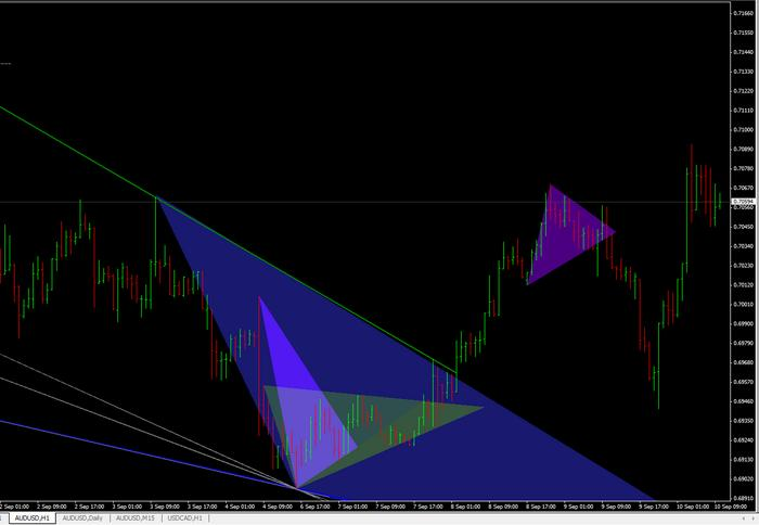 The triangle trading system