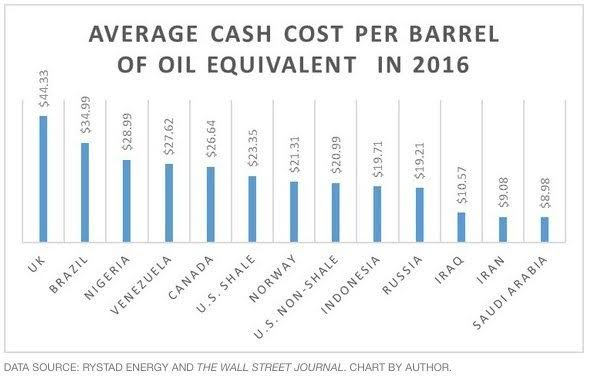 Name:  oil prod costs.png