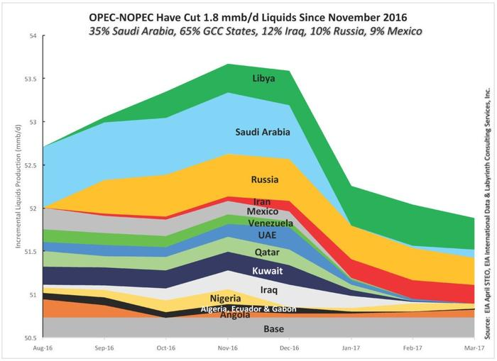 Name:  EIA OPEC cuts.jpg Views: 0 Size:  38.5 KB