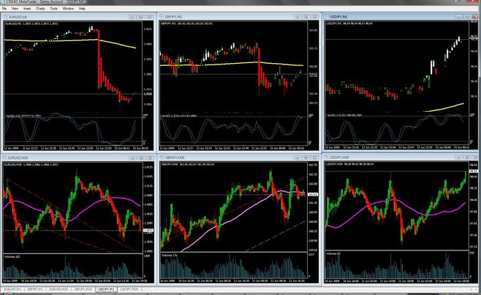 Forex trading pms