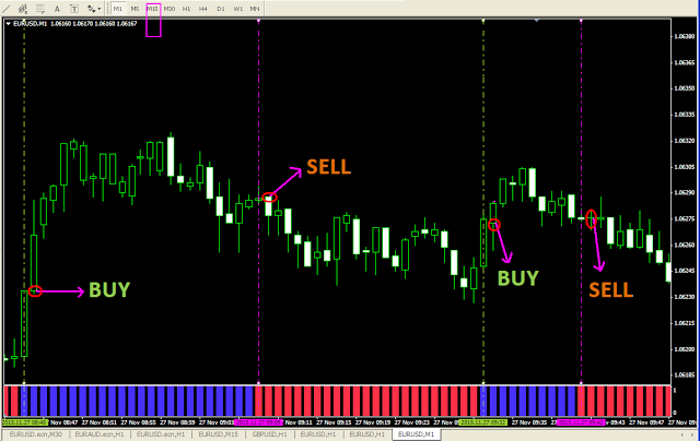 Ultimate oscillator trading system