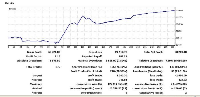 Automated forex grail 2009