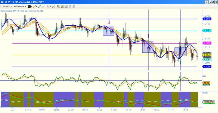 Hma trading system