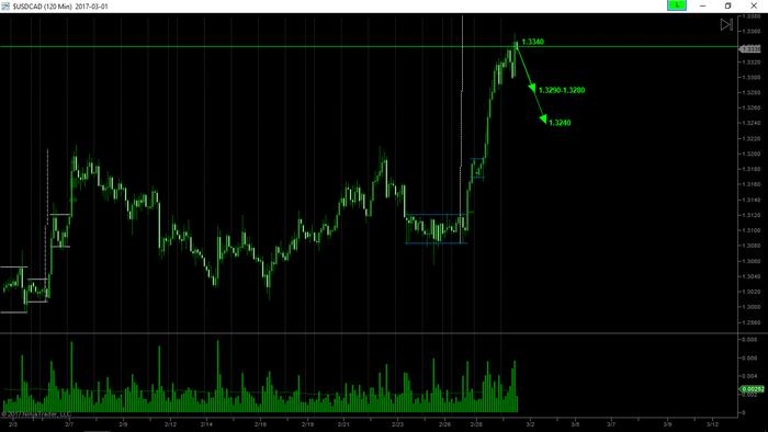 Name:  USDCAD Before.jpg