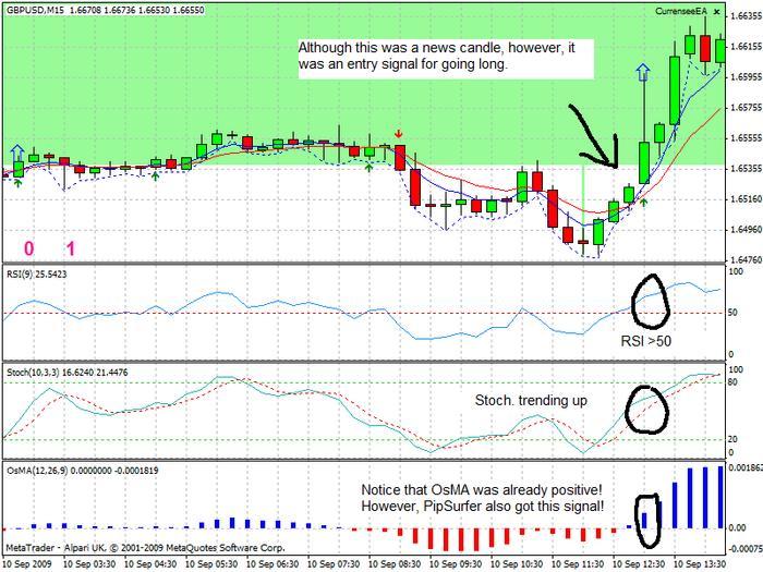 Forex cowabunga system 4 indicator