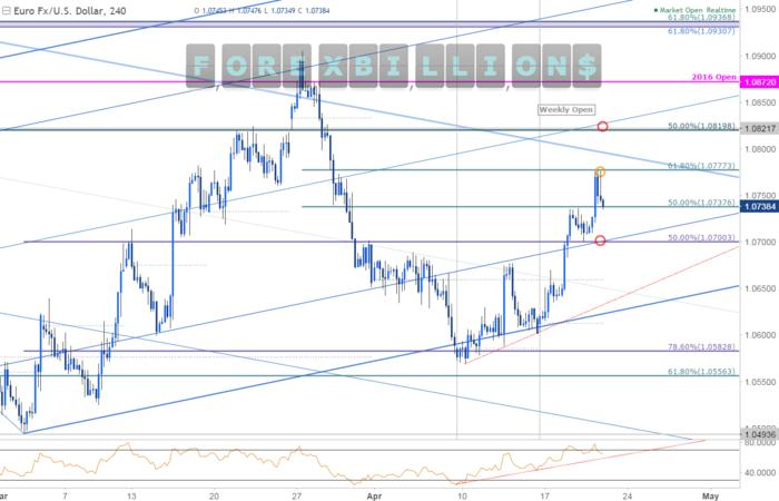 Name:  Near-term-Setups-in-EURUSD-EURNZD_body_Picture_1.png.full.jpg